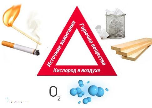 Треугольник пожарный