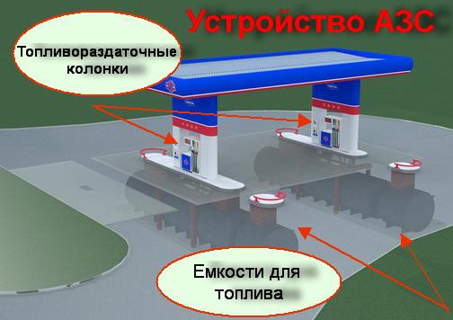 Устройство автозаправочной станции (АЗС)