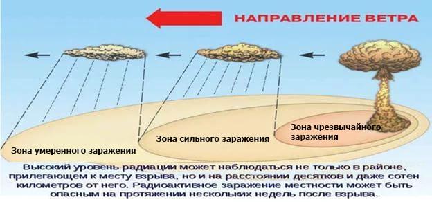 Зоны заражения при поражении радиацией