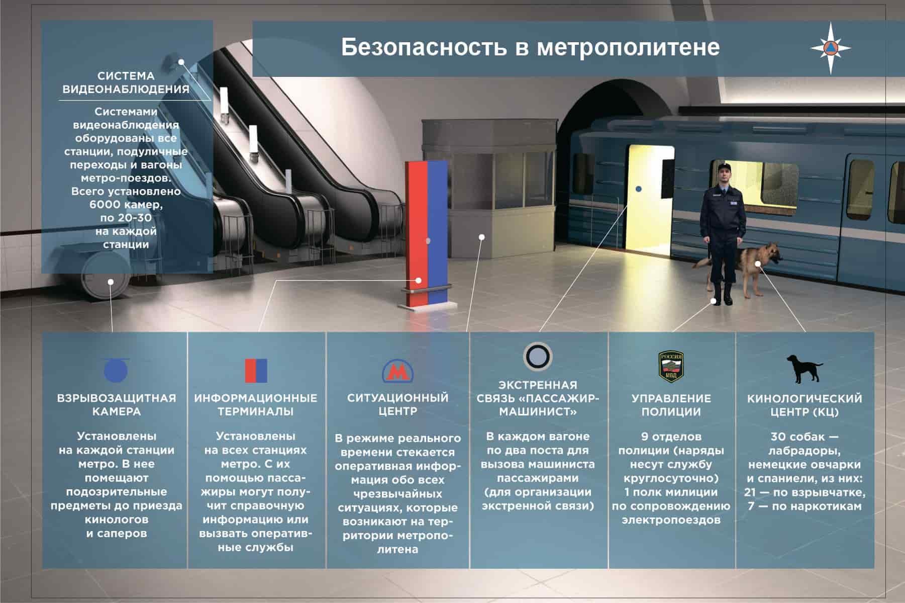 Безопасность в метрополитене