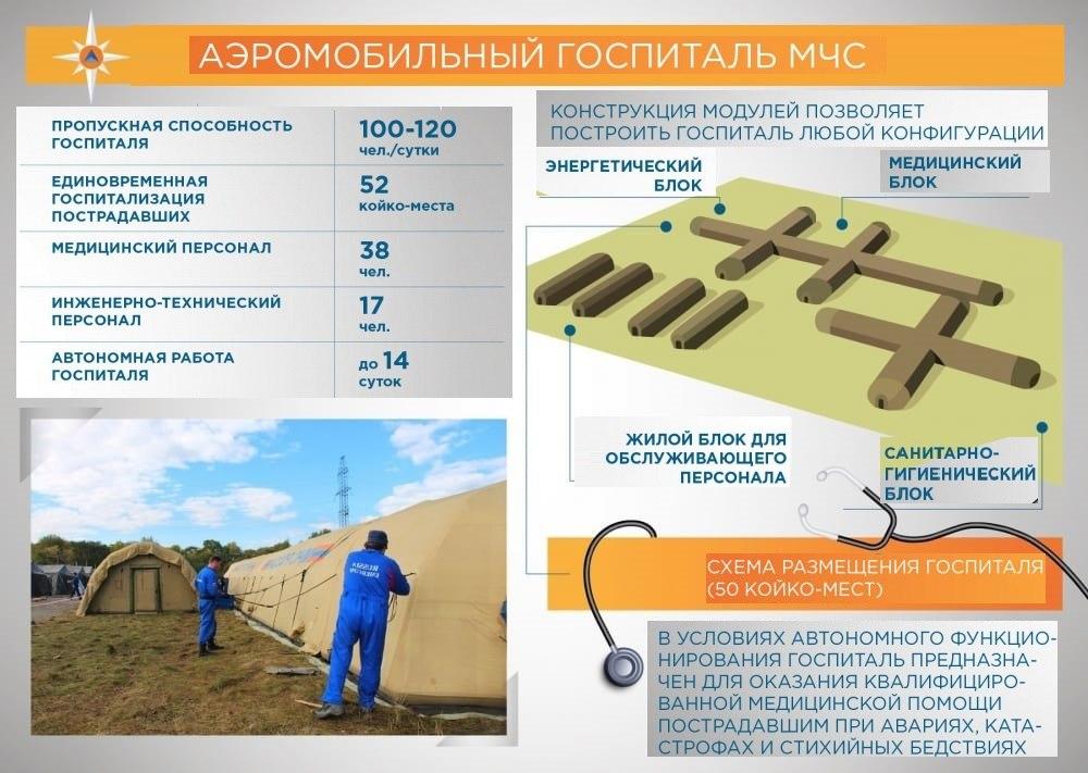 Инфографика госпиталь аэромобильный