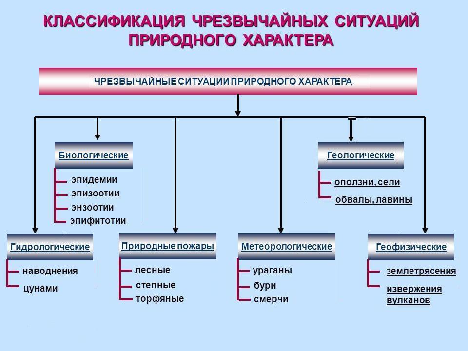 Классификация чрезвычайных ситуаций природного характера