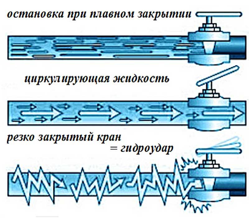 Гидравлический удар