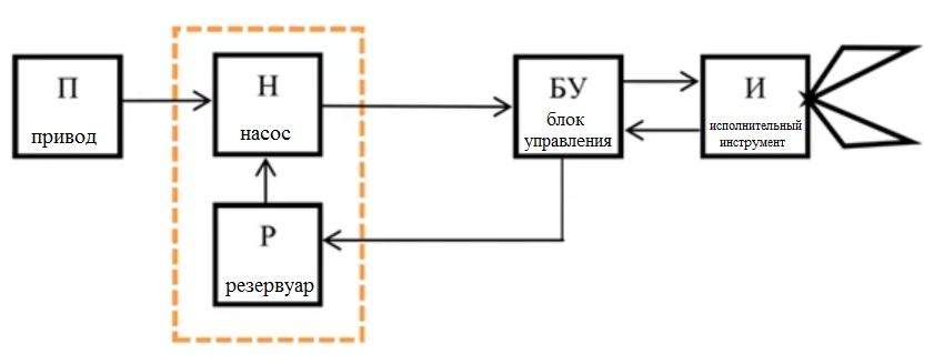Схема работы ГАСИ