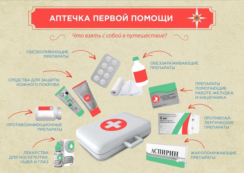 Аптечка первой помощи путешественника