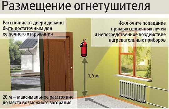 Как и где располагают огнетушители