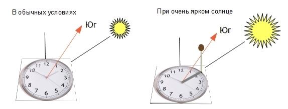 Как определить сторону света по Солнцу