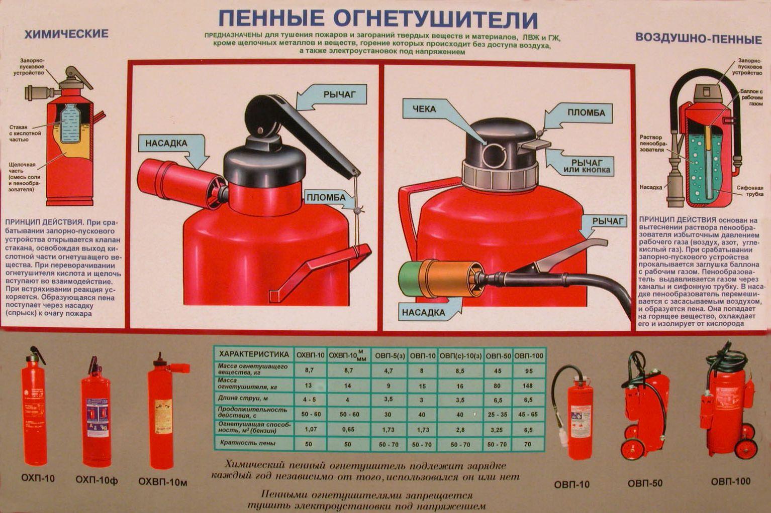 Инструкция как пользоваться огнетушителями