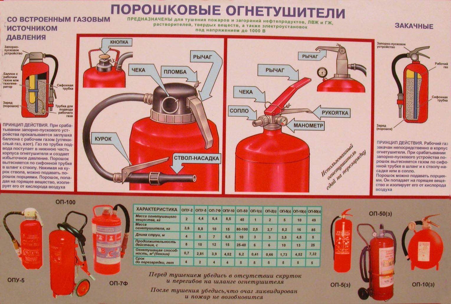 как правильно пользоваться огнетушителем оп-5
