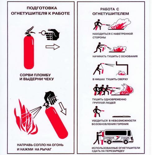 Подготовка огнетушителя к применению и работа с ним