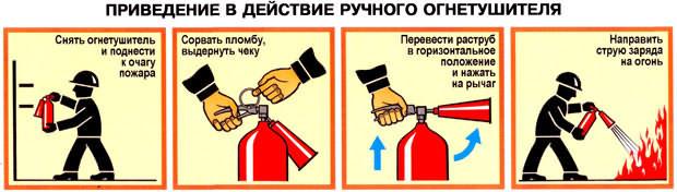 Приведение в действие ручного огнетушителя