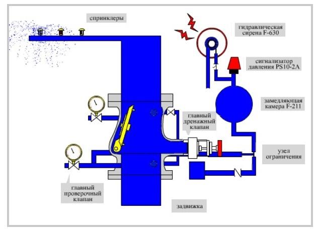 Схема работы спринклерной системы