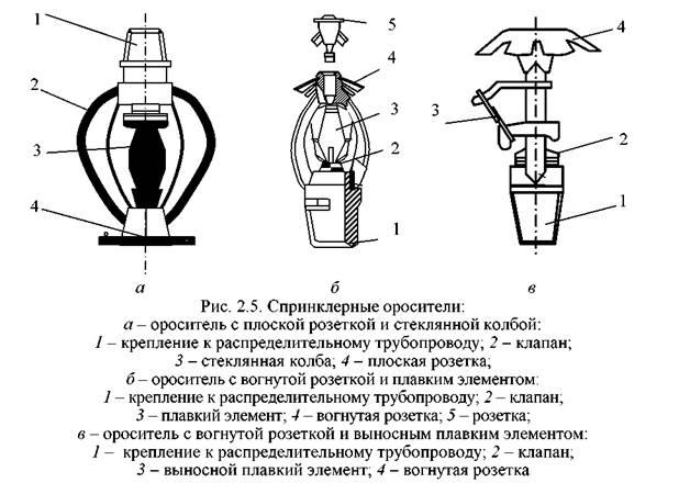 Устройство спринклерного оросителя