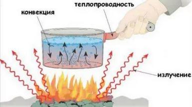 Высокая температура и поток тепла