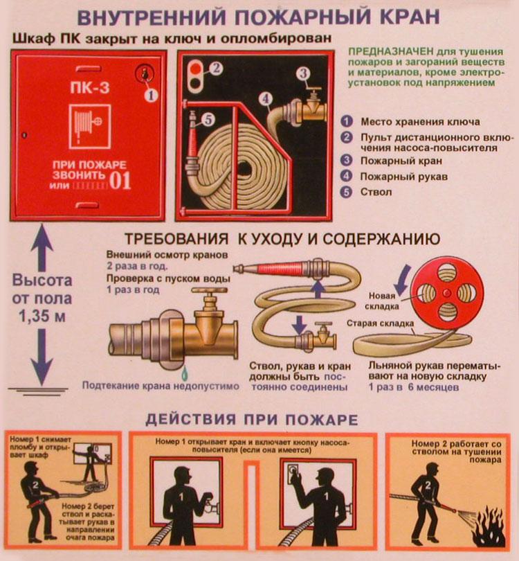 Применение пожарного крана (ПК)