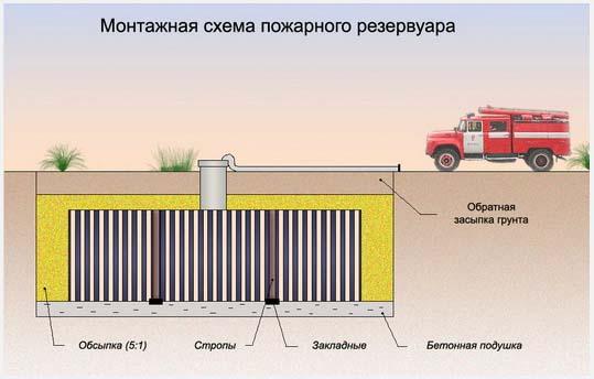 Монтажная схема пожарного резервуара