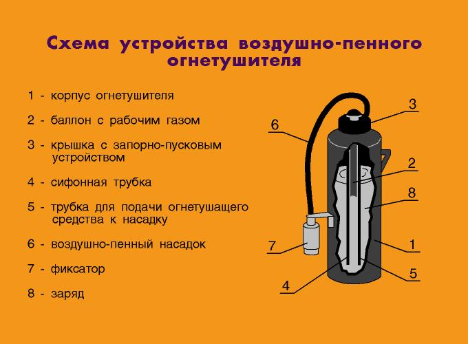 Схема устройства воздушно-пенного огнетушителя