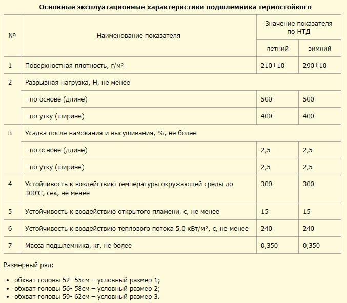 Характеристики подшлемника термостойкого