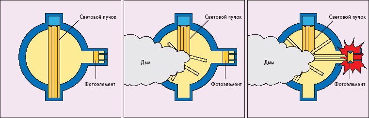 Оптические датчики дыма