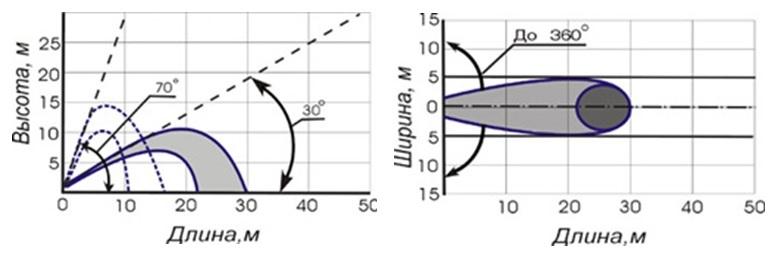 Тактико-технические характеристики УКТП ПУРГА-7