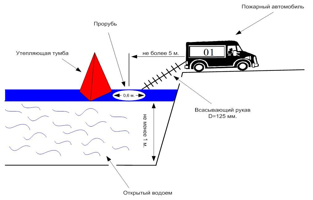 Устройство водоема пожарного