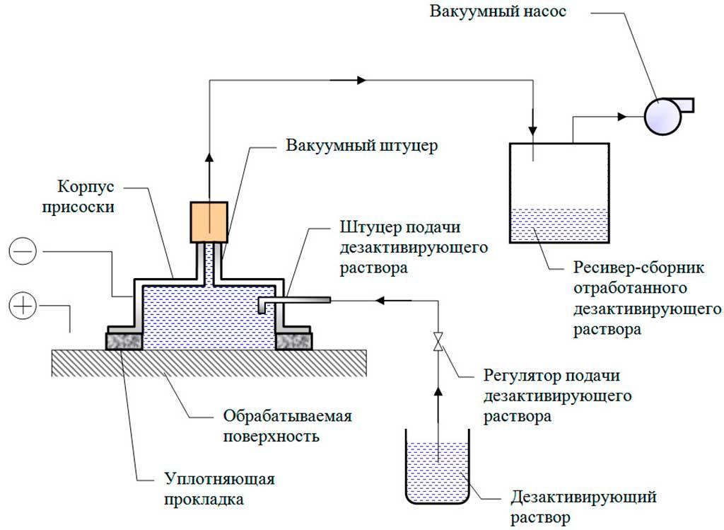 Дезактивация электрохимическая