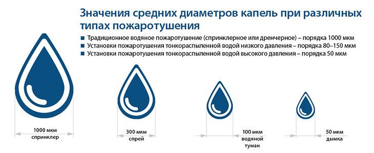 Значения средних диаметров капель при различных типах пожаротушения