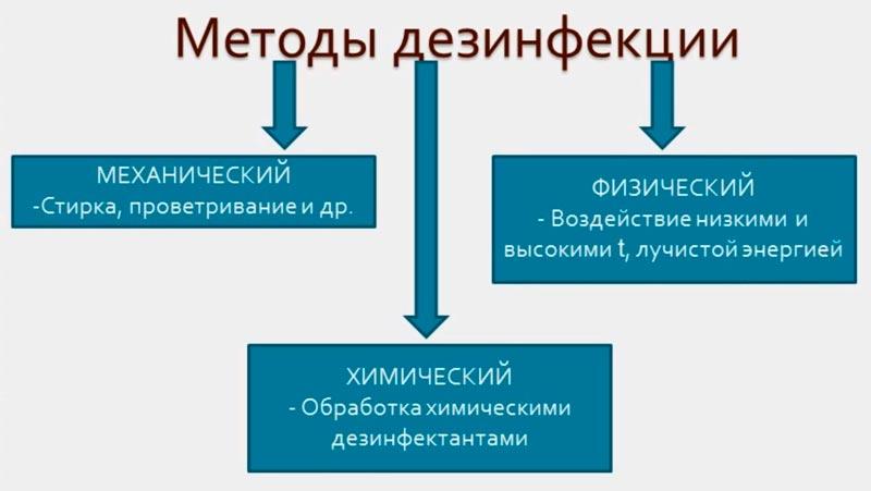 Методы дезинфекции