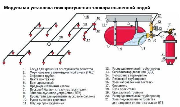 Модульная система тушения тонкораспыленной водой