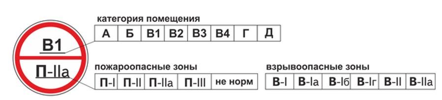 Знаки категории помещений  Кови Плюс на страже вашей