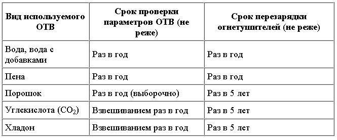 Сроки перезарядки и проверки параметров ОТВ огнетушителей