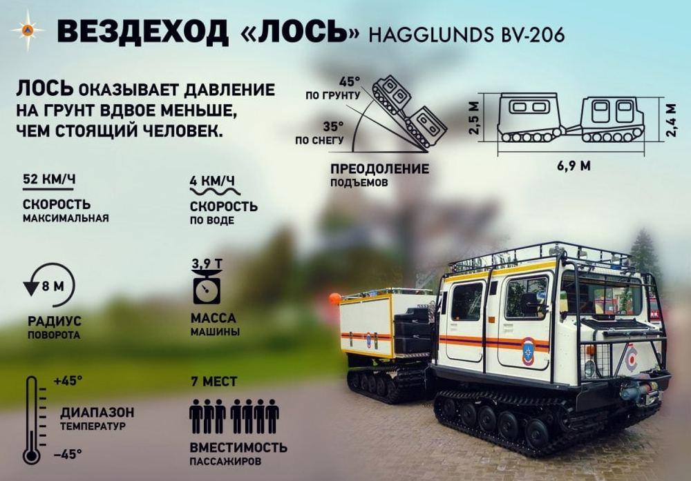 Вездеход ЛОСЬ HAGGLUNDS BV-206