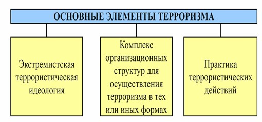 элементы терроризма