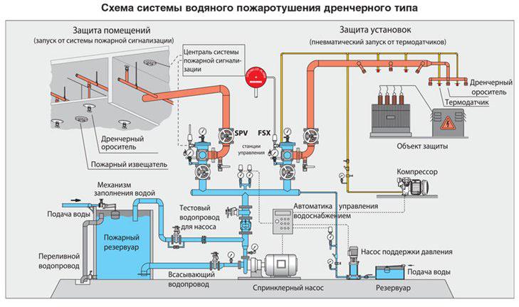 Схема системы водного пожаротушения дренчерного типа