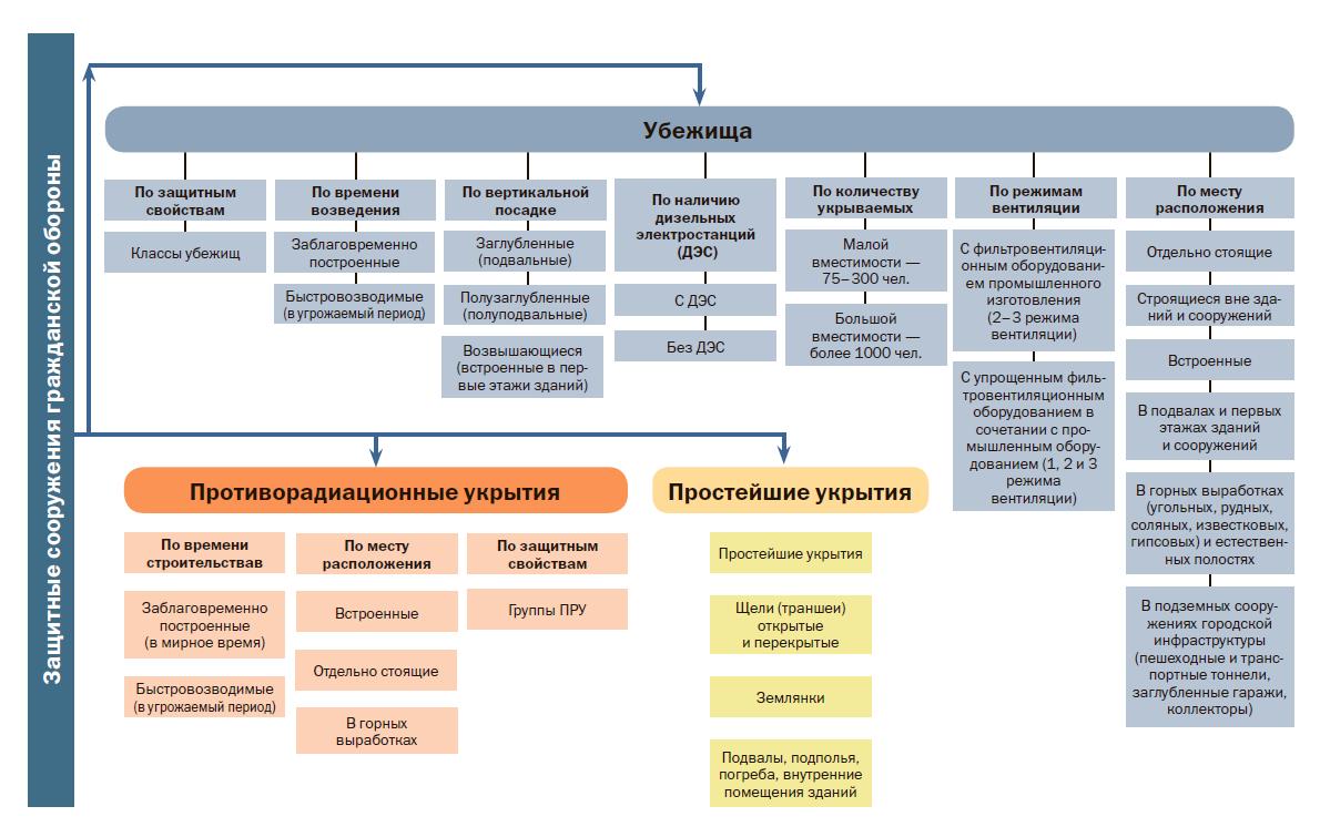 Классификация защитных сооружений ГО