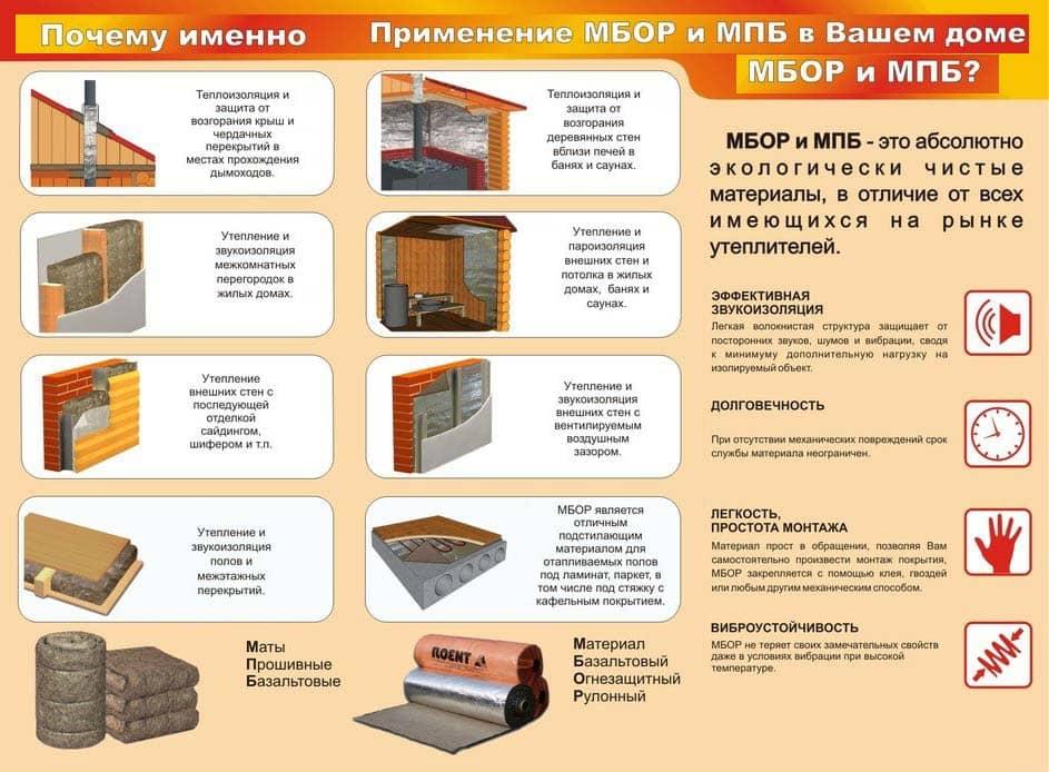Применение МБОР и МПБ