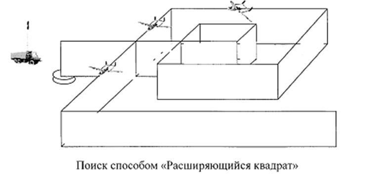 Поиск способом расширяющийся квадрат