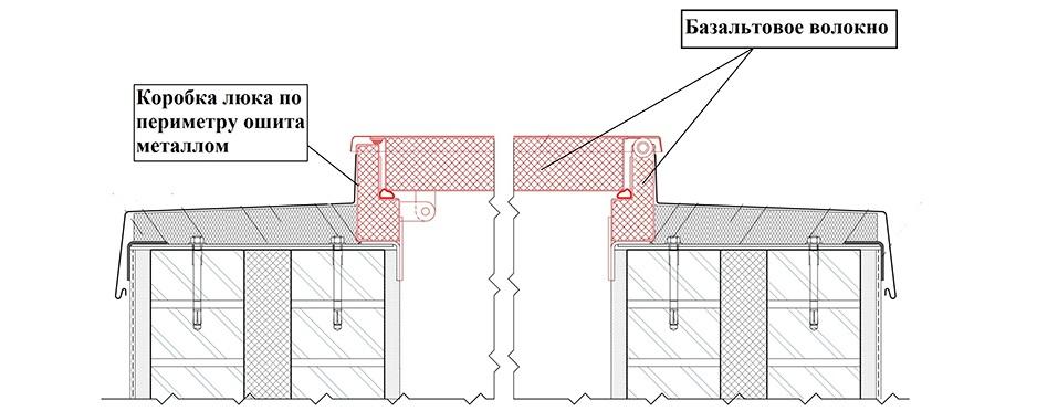 Конструкция противопожарного люка