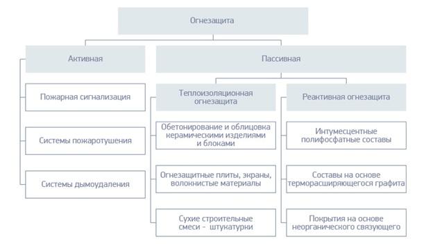 Виды систем огнезащиты