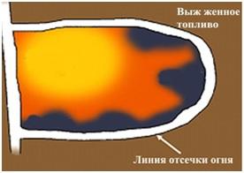 Графическое обозначение на примере теплового света