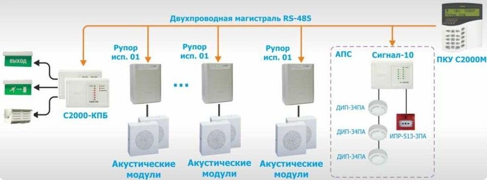 Пример СОУЭ 3-го типа с несколькими зонами оповещения