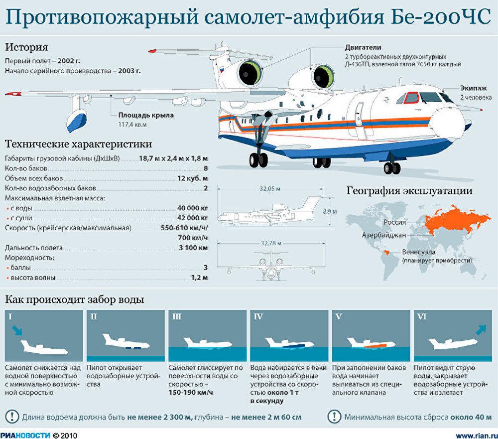 Противопожарный самолет-амфибия Бе-200 ЧС