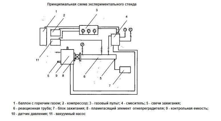 Схема стенда испытаний огнепреградителя