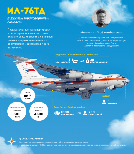 Тяжелый транспортный самолёт ИЛ-76ТД