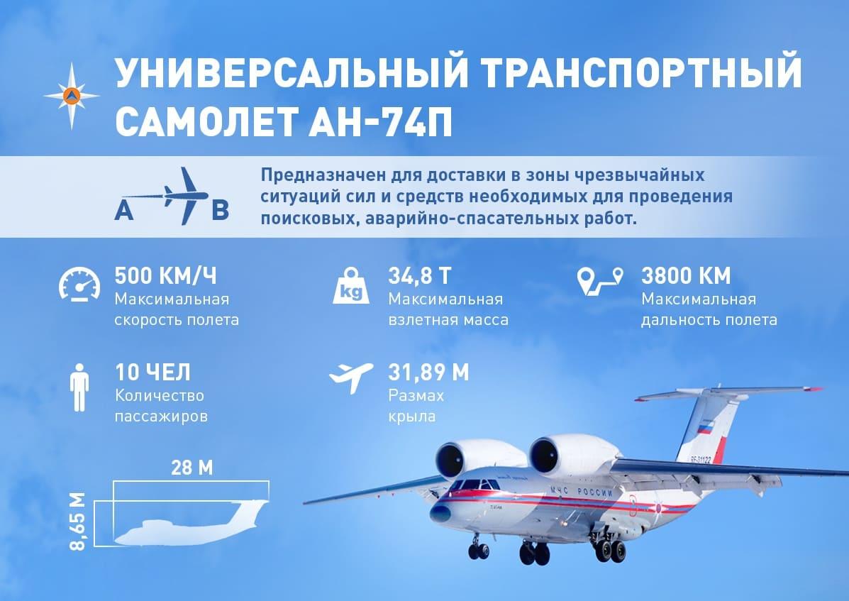 Универсальный транспортный самолёт Ан-74П