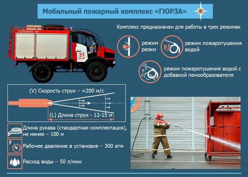 Основные характеристики мобильного пожарного комплекса ГЮРЗА