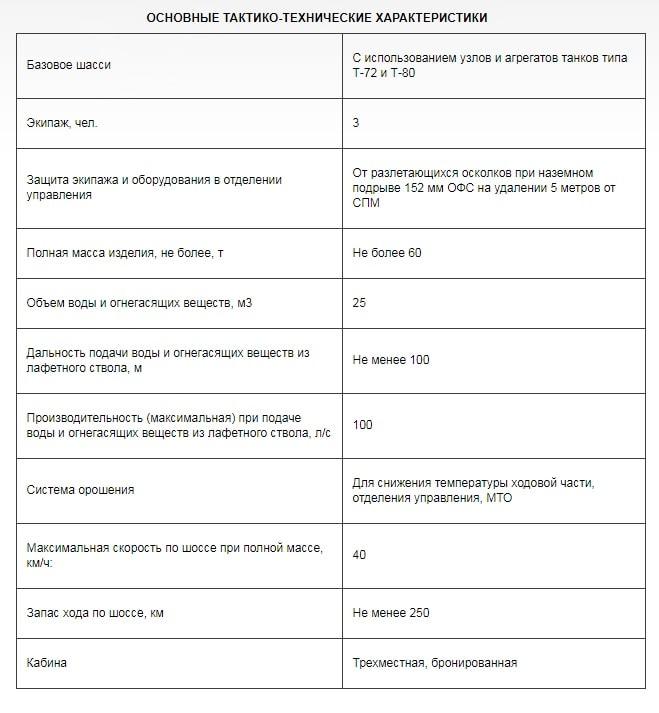 Основные тактико-технические характеристики СПМ