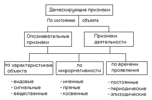 Классификация демаскирующих признаков
