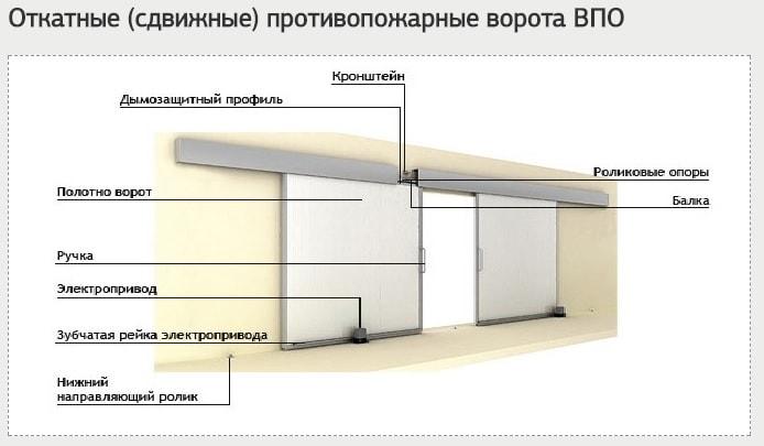 Конструкция откатных противопожарных ворот