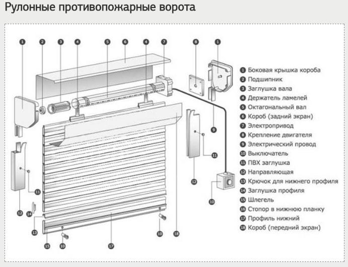 Конструкция рулонных противопожарных ворот